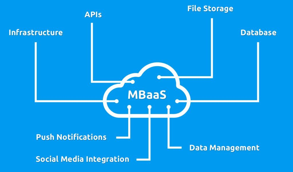 The Best Mobile Backend As A Service (MBaaS) in 2021